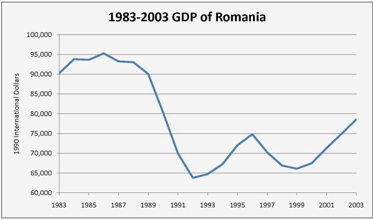Romania has a made an upper-middle income market economy. It's 17th largest in the European Union by total nominal GDP and the 13th largest based on purchasing power parity.