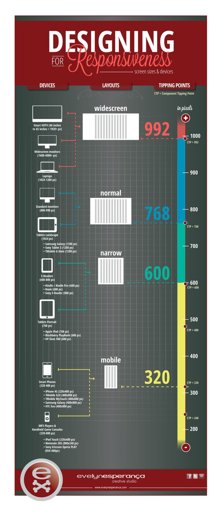 My responsive design devices chart - #rwd - #responsivedesign - www.eewee.fr