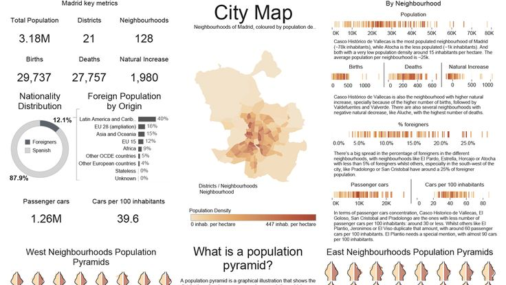Pablo Saenz de Tejada visualized almost every aspects of Madrid's demography, from population structure to housing prices and foreign residents.