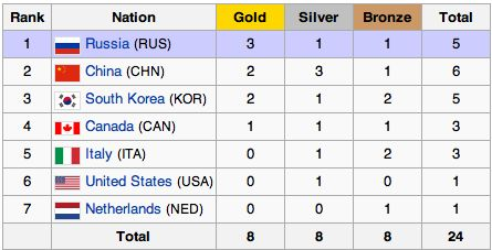 Short track speed skating Medal table. Russia, China, and South Korea were Canada's biggest competition. http://en.wikipedia.org/wiki/Short_track_speed_skating_at_the_2014_Winter_Olympics