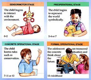 PIAGET-COGNITIVE PSYCHOLOGY/ORIGIN: Jean Piaget's idea of cognitive development showed that one's mental development can be separated into 4 stages. EXPLANATION: As an infant, one only understands what it sees (if it cannon be seen, it doesn't exist). As he/she gains knowledge, at the age 12 and onward, he/she will be able to truly grasp the world as it is. EXAMPLE: We could tell Robert was no longer in the Preoperational Stage when he could tell that one cookie was equal two halves of a…