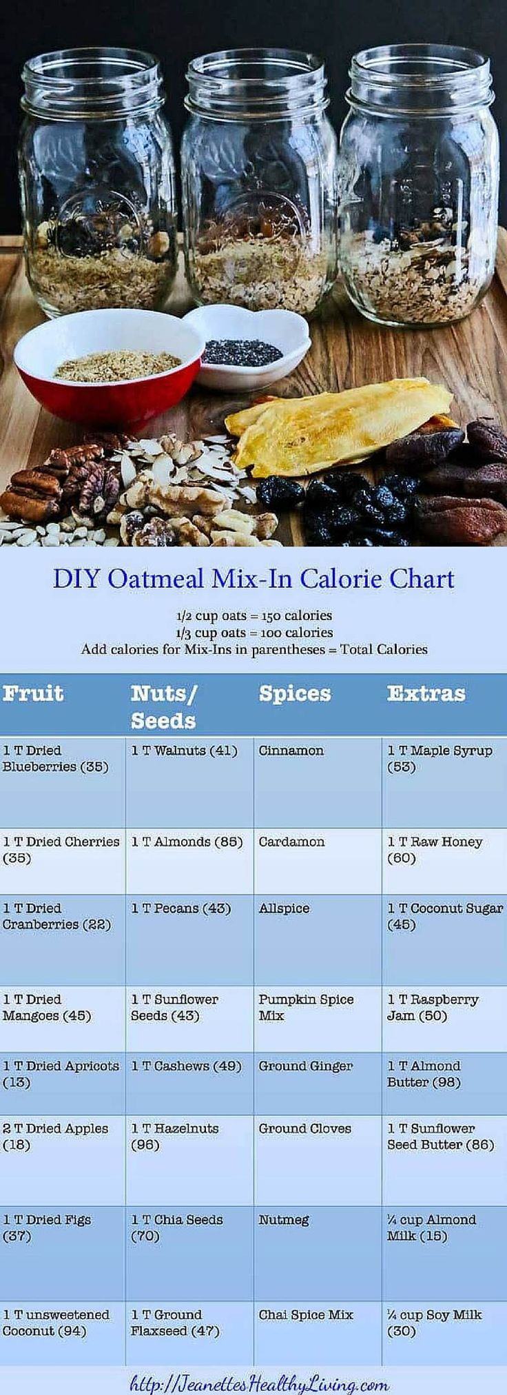DIY Homemade Instant Oatmeal in a Jar Recipes, with calorie count chart - Jeanette's Healthy Living ~ http://jeanetteshealthyliving.com