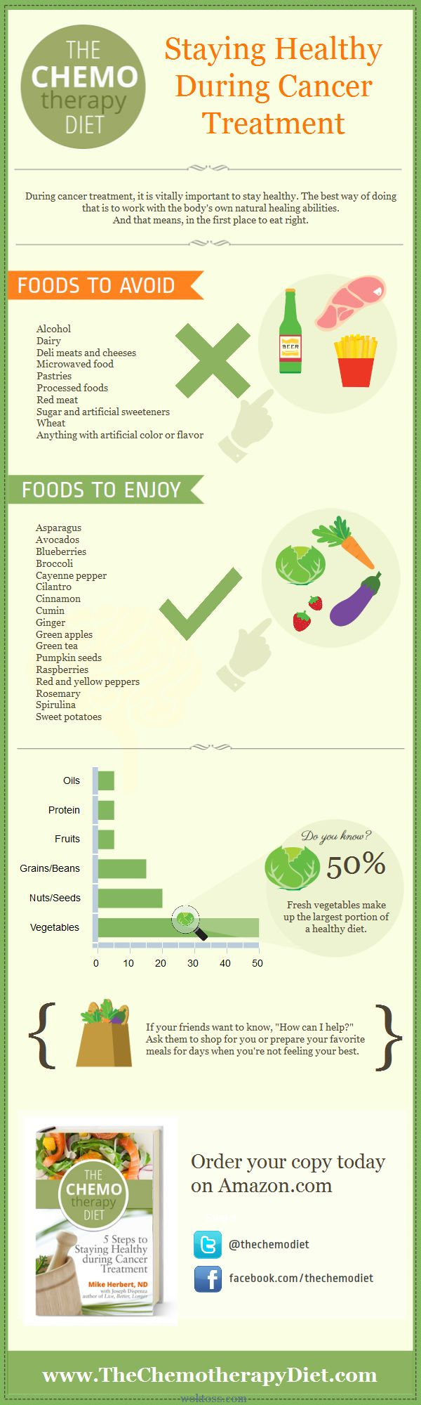 healthy-diet-during-cancer-treatment infographic on woktoss.com