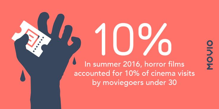 Movio Media shows Horror films aren't so scary for box office. https://movio.co/en/blog/movio-media-horror-film-box-office/  #MovieMarketing #cinema #Data #Datascience