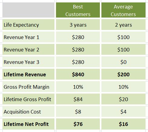Calculate Customer Lifetime Value - Avinash Kaushik