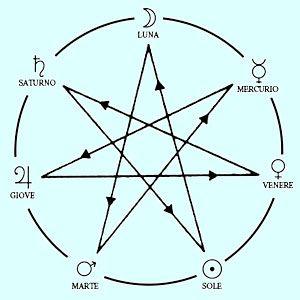 L'immagine di un Eptagramma, la stella a sette punte