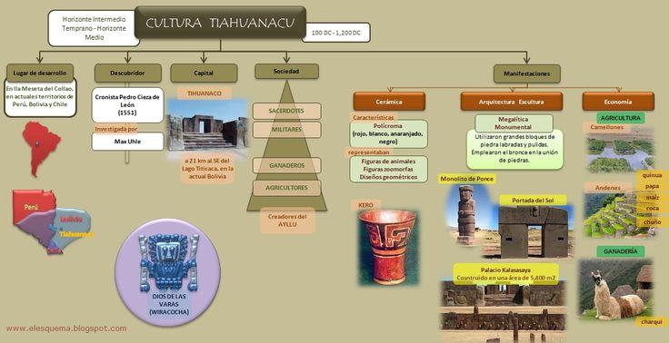 esquema-cultura-pre-inca-tiahuanaco.jpg (1110×571)