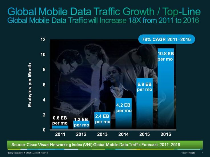 Global Mobile Data Traffic Forecast Update (2011-2016) growth / top-line