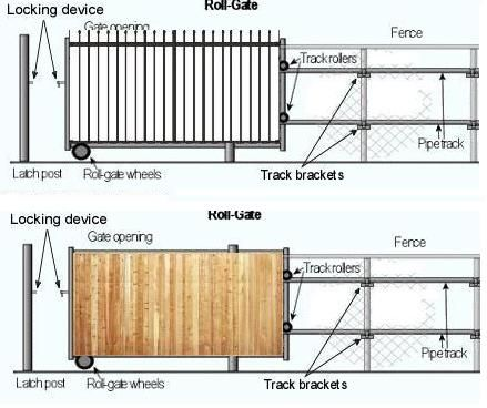 Roll gates rolling gate without chain link mesh grills for Sliding driveway gate hardware