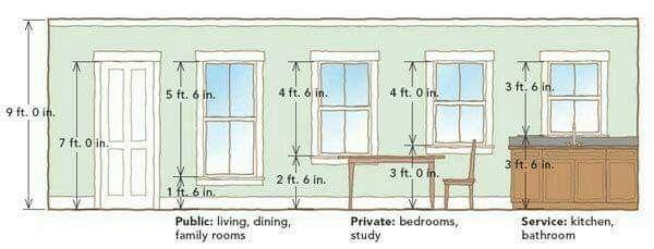 Standard Door Dimension Standard Window Sizes Cheap Bathroom Remodel Window Sizes