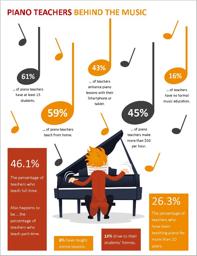 The Results Are In – A Piano Teaching Infographic | Teach Piano Today