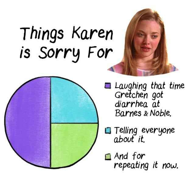"16 Charts Only ""Mean Girls"" Fans Will Appreciate"