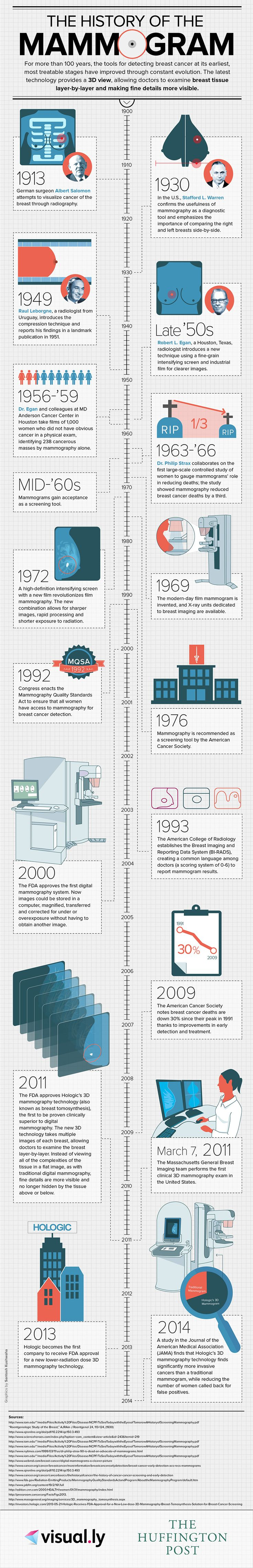 The History Of The Mammogram [INFOGRAPHIC]