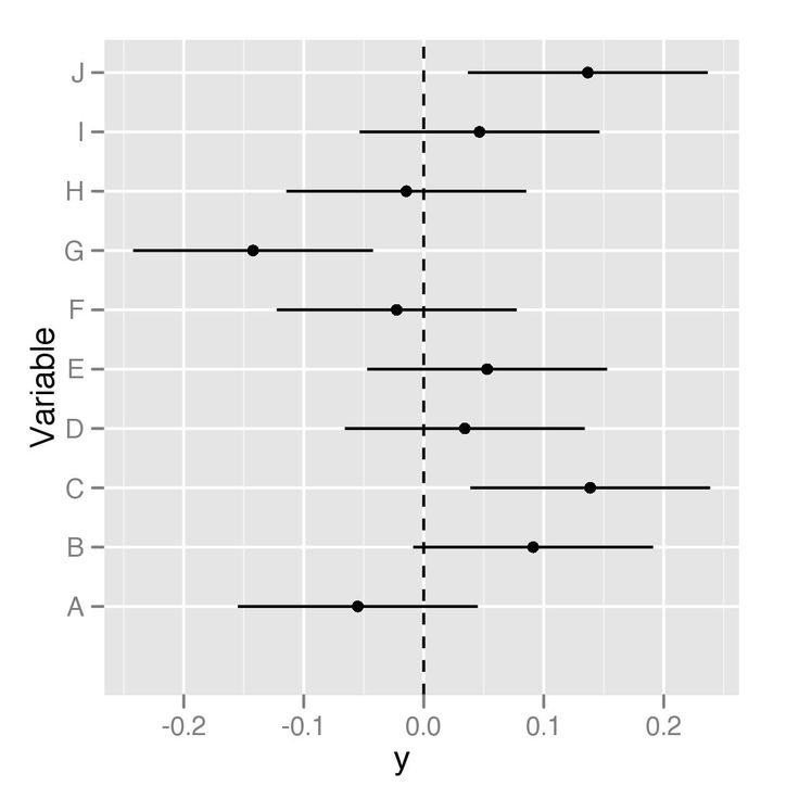 A friend asked me to help with a forest plot recently. After chatting about what she wanted the end result to look like, this is what I came up with. grid.arrange(data_table, p, ncol=2) ## Warning:…