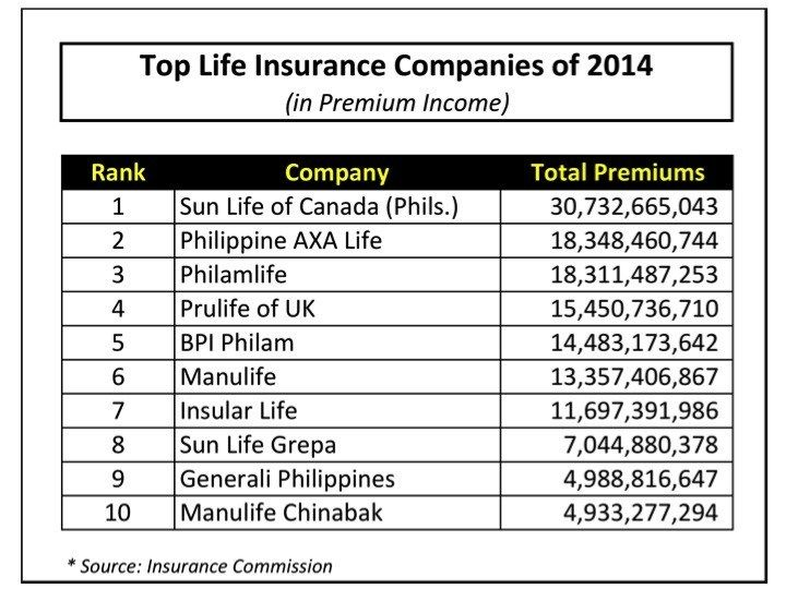 The Top Life Insurance Companies Of 2014 In Premiums Life
