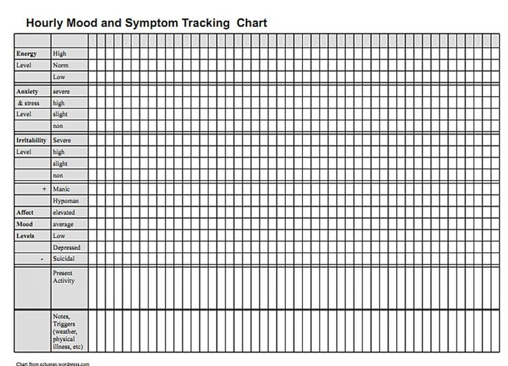 A mood tracking / logging aid for rapid cycling, bipolar disorder , schizoaffective disorder, and borderline personality disorder.