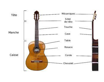 Guitare classique — Wikipédia