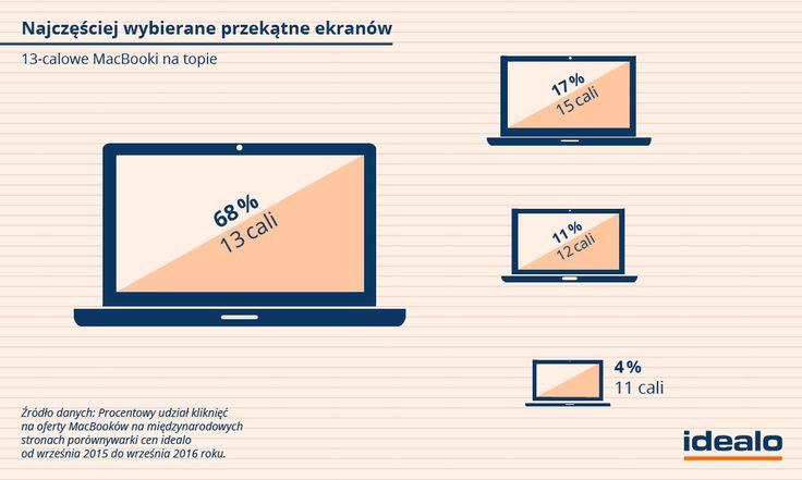Podczas gdy po model z 13-calowym ekranem sięga aż 68% użytkowników idealo, pozostałe rozmiary cieszą się porównywalnie znikomym zainteresowaniem. WIĘCEJ: http://www.idealo.pl/blog/1562-te-produkty-apple-najchetniej-wybieraja-uzytkownicy/