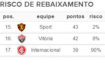 Inter chega a 90% de risco de queda, e Corinthians depende só de si por G-6  #globoesporte