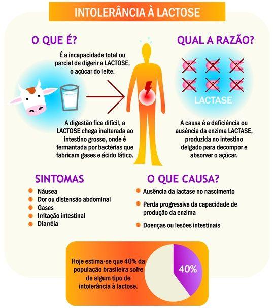 Saiba mais sobre a Intolerância à Lactose e confira opções de Produtos sem Lactose: https://www.emporioecco.com.br/sem-lactose