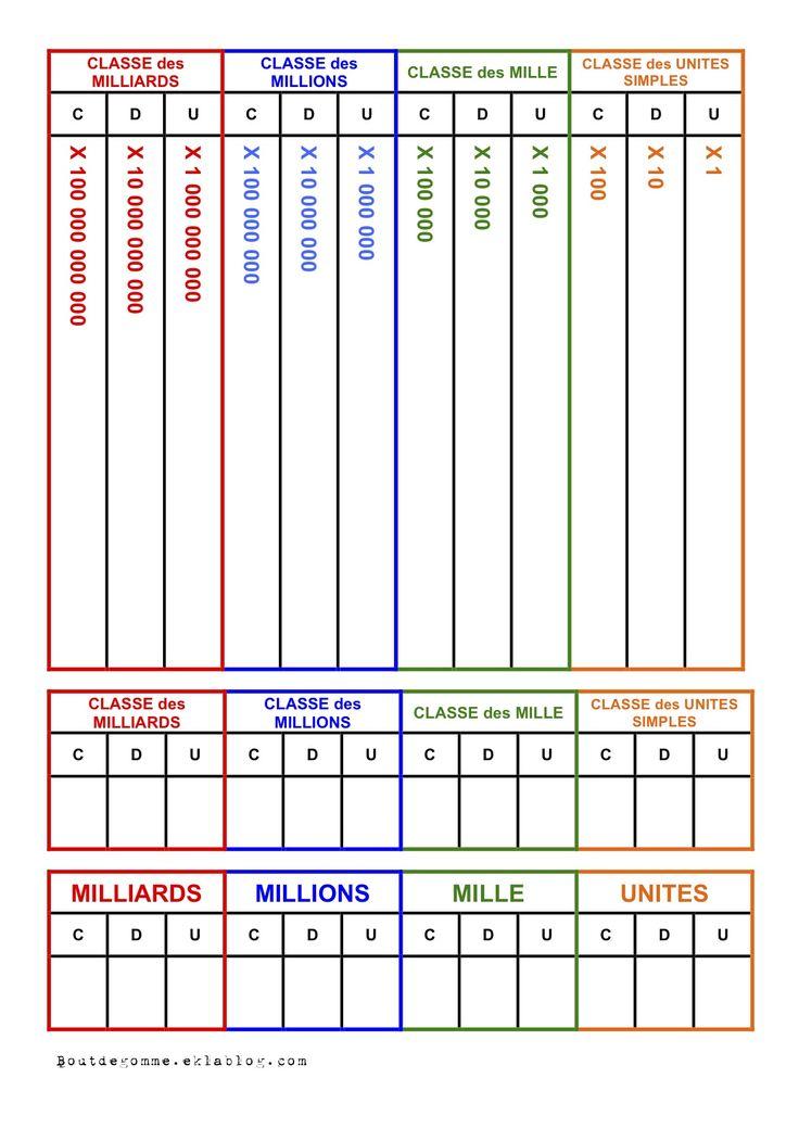 Tableaux de numération et de mesure