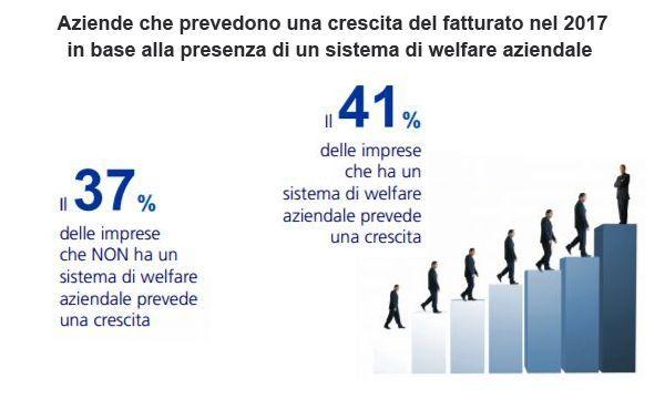 Secondo una ricerca Zurich sull'impatto del #welfare aziendale in Italia, il 41% delle aziende che ce l'ha prevede un 2017 in crescita, dato che sale al 65% fra chi l'ha implementato da oltre 5 anni  #employeebenefits #assicurazioni