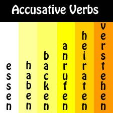 Verbs followed by the Accusative Case « JabbaLab Language Blog