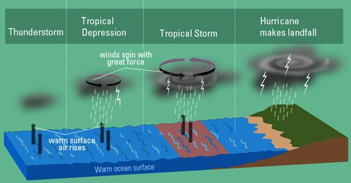 hurricane formation földrajz földrajz Where Can Hurricane Formation Diagram