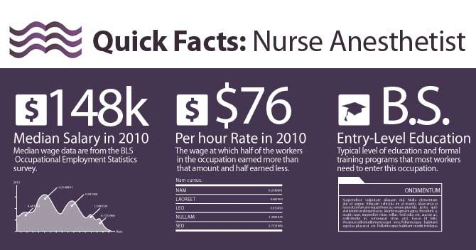nurse anesthetist - Google Search