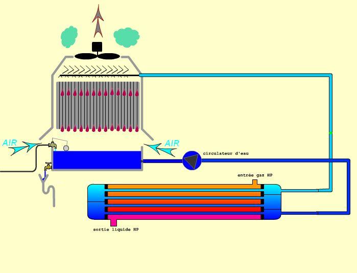 Club Climatisation Froid et Installation