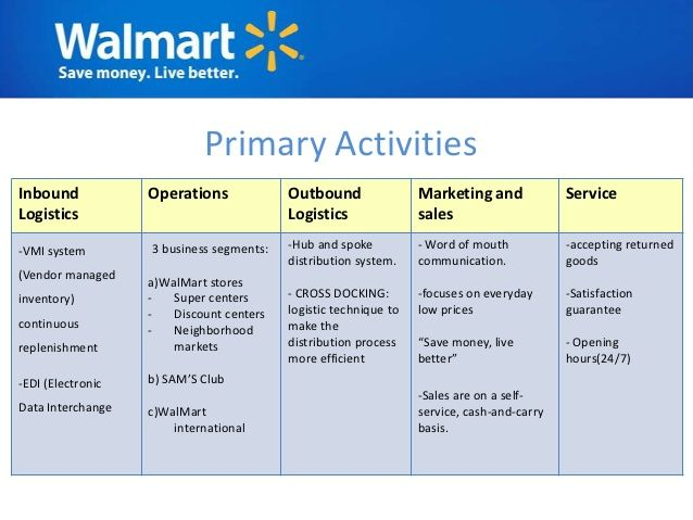 walmarts organizational structure A organizational chart showing walmart organization chart you can edit this organizational chart using creately diagramming tool and include in your report/presentation/website.