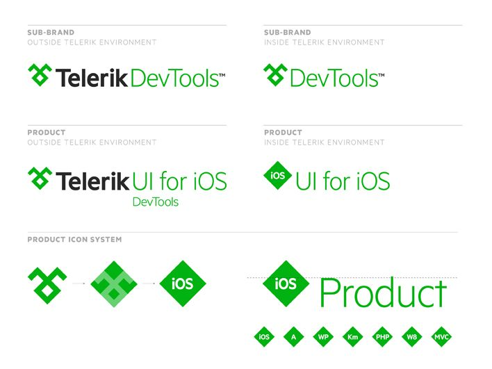Telerik: Brand Architecture (made By Moving Brands).