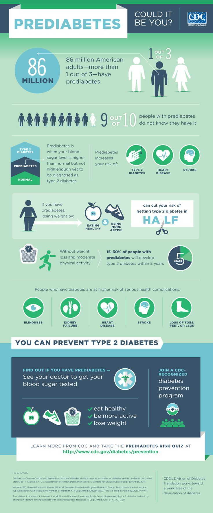 Get the facts about prediabetes with this infographic from @CDCgov, and see your doctor to get your blood sugar tested.