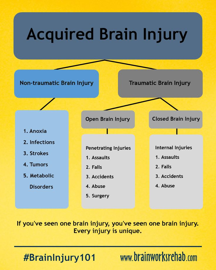 """TBI (2)   and ALL have attentional disorders to deal with: """"plus, complex, or sorta'"""" -- see: Variations on ADD/ADHD (click: http://addandsomuchmore.com/2012/12/08/variations-on-add-adhd/)"""