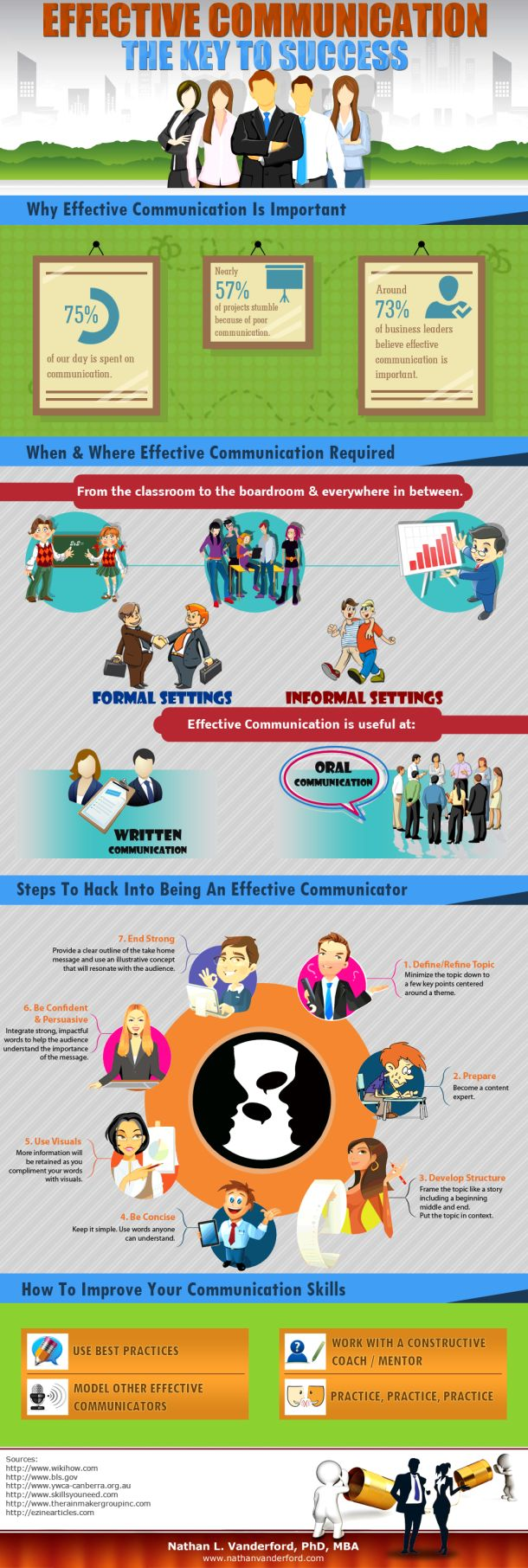 17 best ideas about business communication skills effective communication the key to success infographic