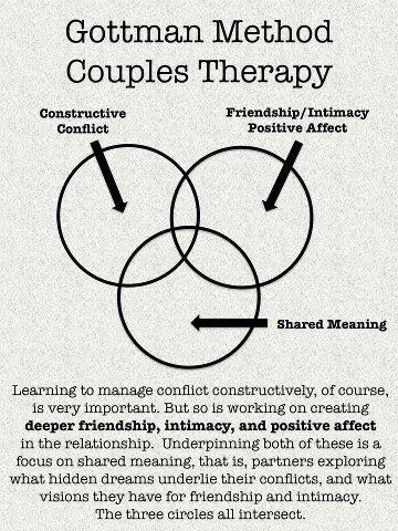 d262f9bd798fa3bda2f1c27deeb946dc  gottman method relationship therapy - Some great benefits of Dating Latino Women