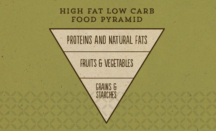 The Western world's traditional food pyramid is being turned on its head with some research claiming that diabetics may improve their health with a low-carb-high-fat diet.