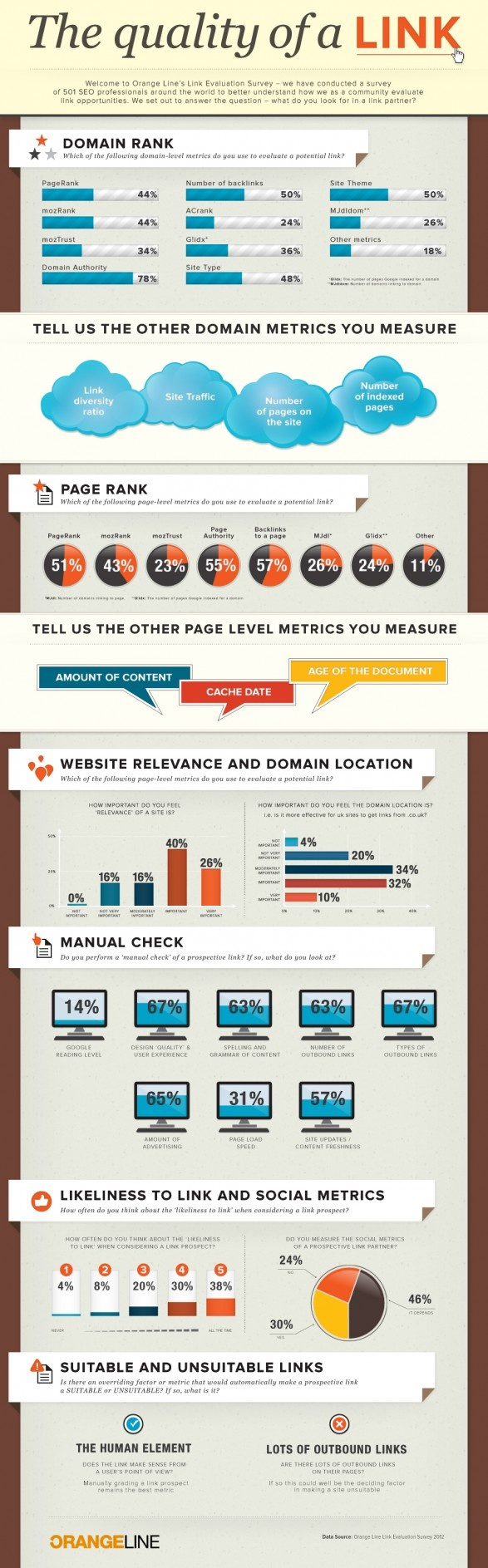 The Quality of a Link  The infographic is about the quality of a link created by OrangeLine.They have conducted a survey of 501 SEO professionals around the world to understand how community evaulate link opportunities. #infographic #link #quality