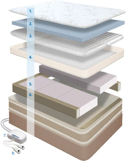 The adjustability of the separate components making up our beds is something special