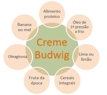 Um dos pilares do método Kousmine é o creme Budwig que hoje aqui apresentamos. É uma forma saudável e natural de começar o dia utilizando gorduras de alta qualidade, hidratos de carbono complexos e proteínas de elevado valor biológico.Experimente e fique fã!