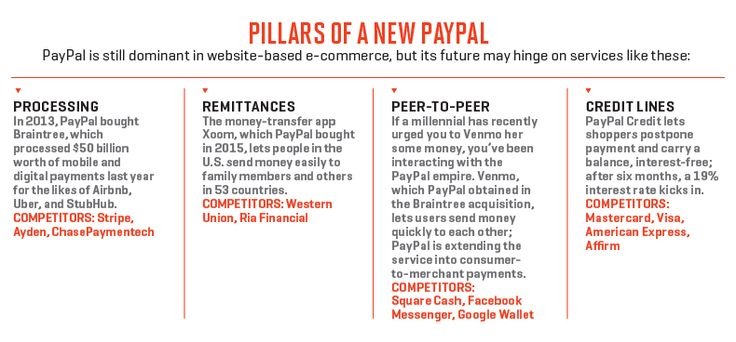 PayPal initiatives to stay ahead of the mobile payments game