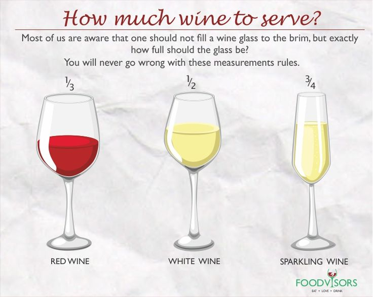 Image result for correct way to fill wine glass