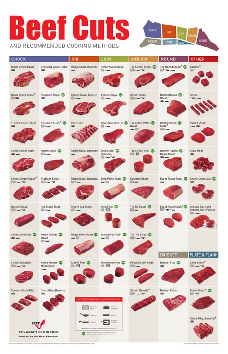 Beef cut posters are the most effective tools to learning more about the various cuts of beef, where they come from on the carcass and the recommended cooking method for each cut.