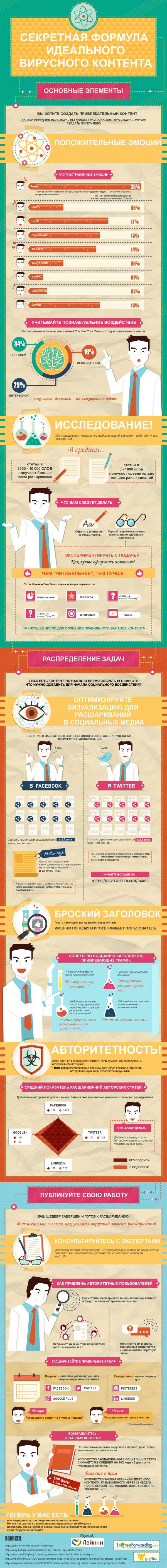 Инфографика: Секретная формула идеального вирусного контента