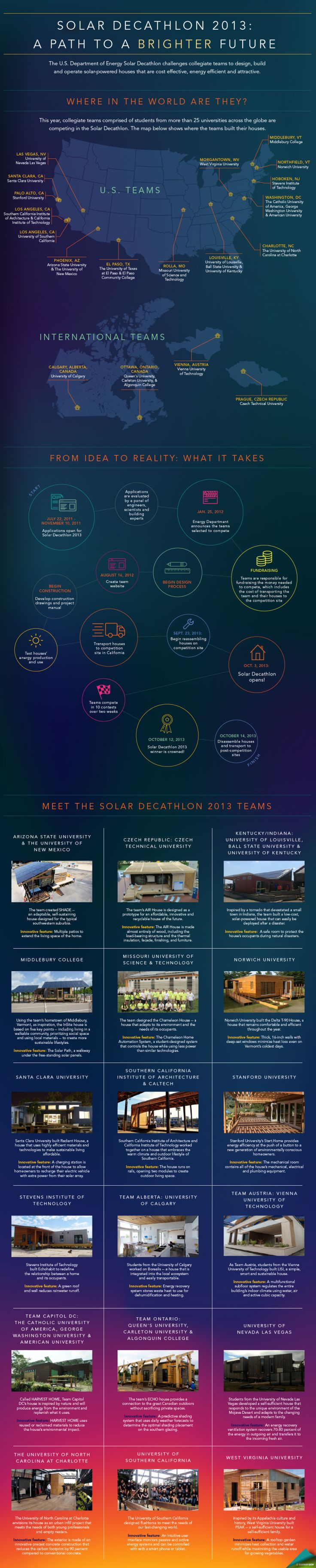 Solar Decathlon 2013: The Path to a Brighter Future -- takes a look at the teams competing in this year's competition.
