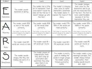 Fluency rubric and great ideas for how to teach fluency.