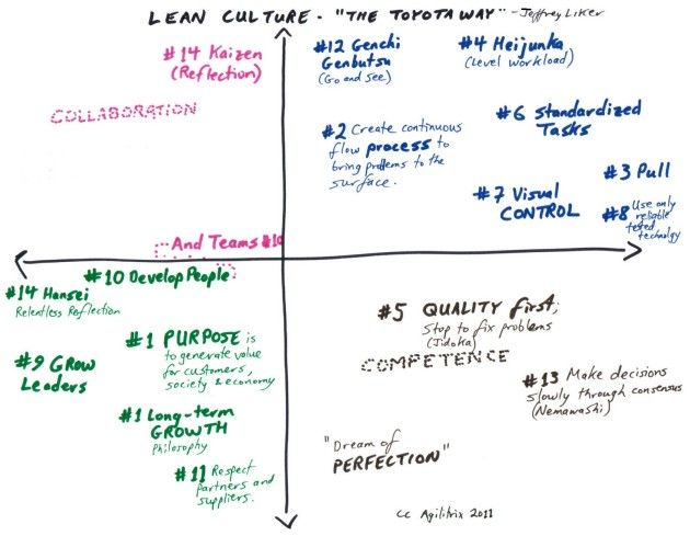 338 best Be lean! images on Pinterest Project management, Kpi - project status sheet