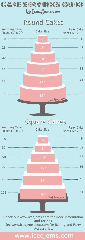 Cake servings.