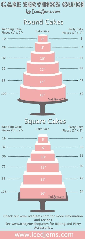 Una buena guía para conocer las medidas exactas que deben tener nuestras #tartas con #fondant. Infografía de Cake servings