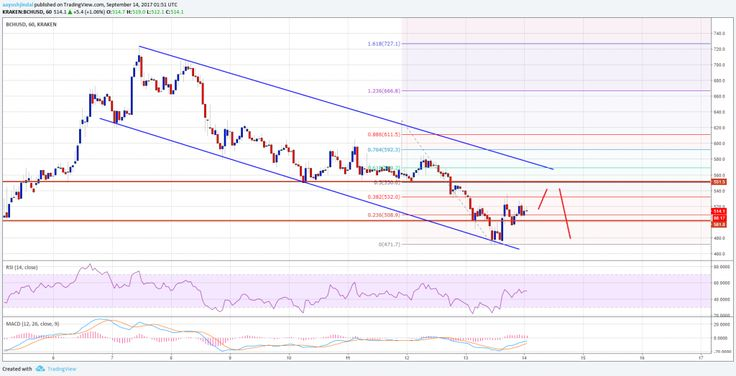 Bitcoin Cash Price Technical Analysis – BCH/USD Still In Downtrend - Key Points  Bitcoin cash price declined further and moved below the $500 support against the US Dollar. This week's highlighted descending channel pattern with current resistance at $570 on the hourly chart of BCH/USD (data feed from Kraken) is still active. The price might correct a few points... - https://thebitcoinnews.com/bitcoin-cash-price-technical-analysis-bchusd-still-in-downtrend/ Advertise you